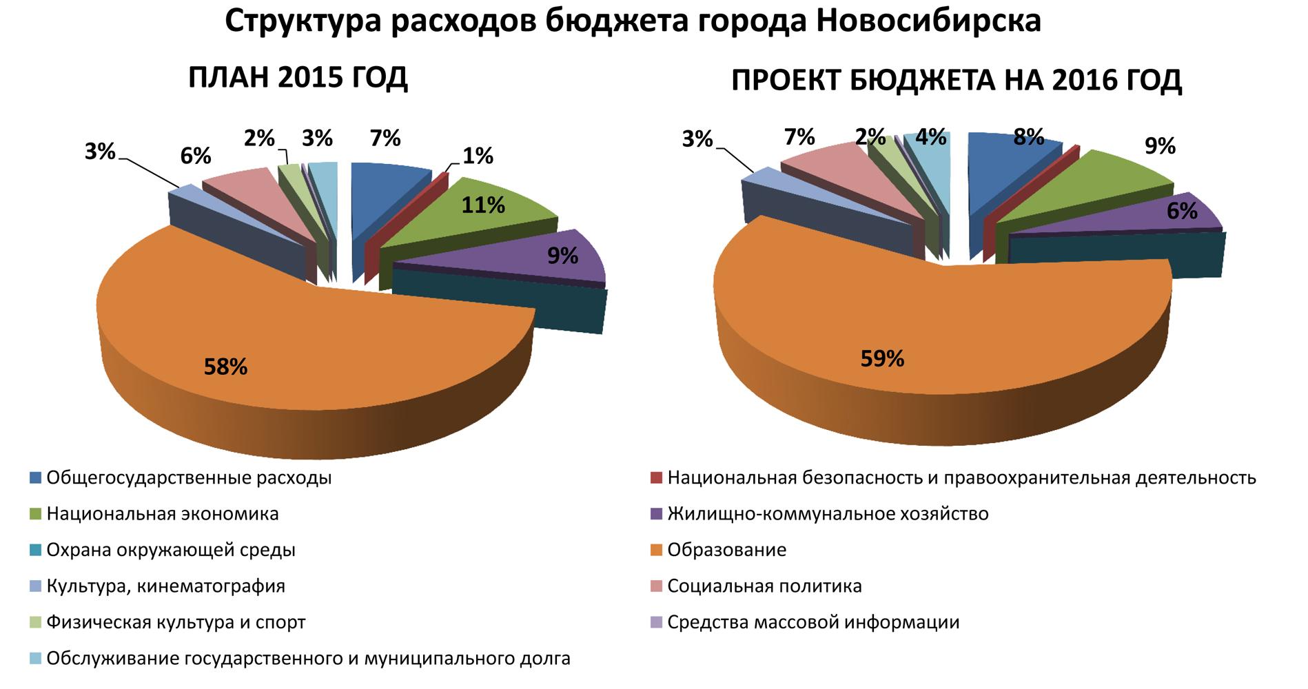Нереальный бюджет: на что рассчитывать российской экономике в 2015 году
