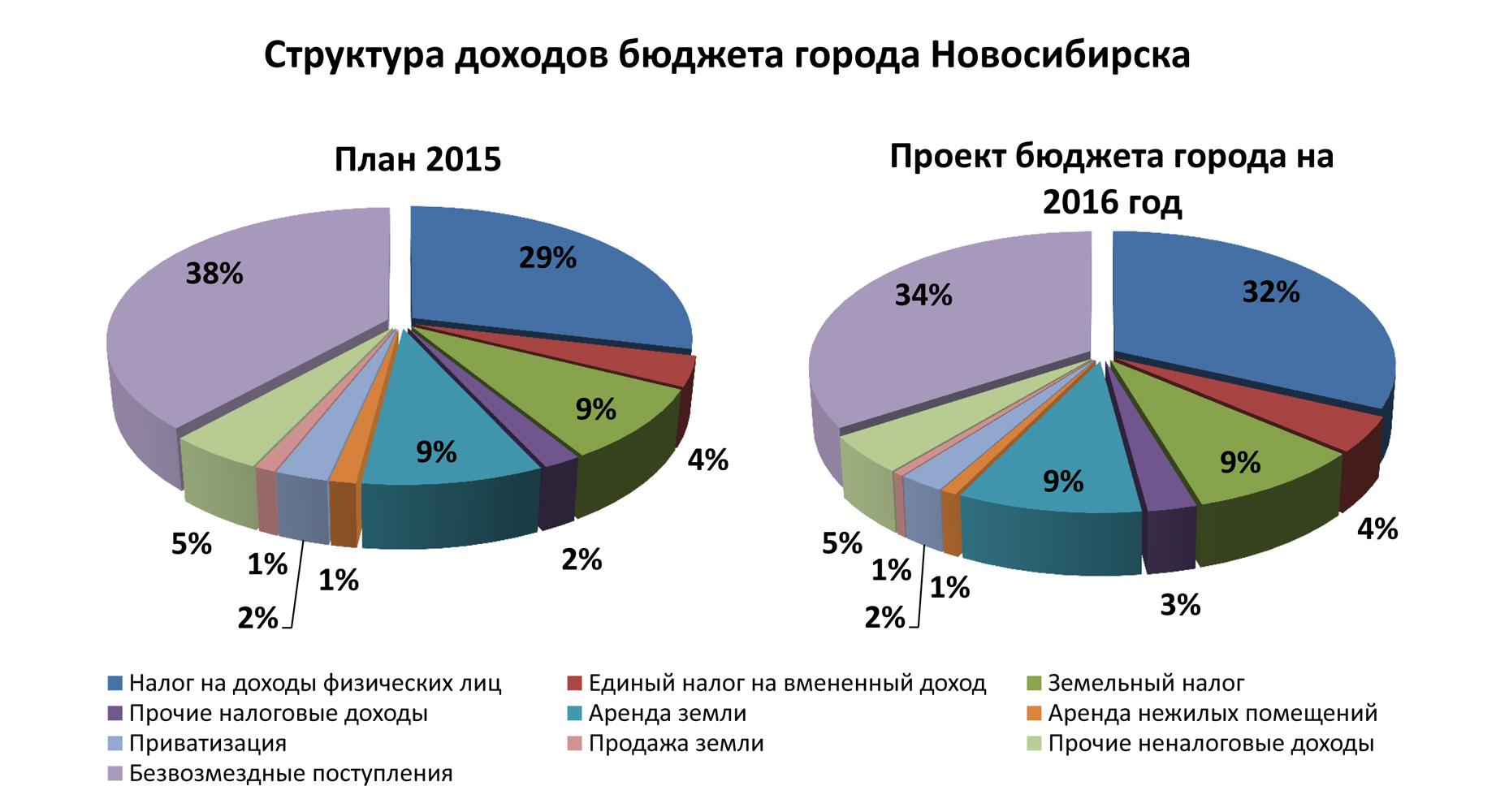 Бюджет для граждан к федеральному закону о федеральном бюджете на 2015 год и на плановый период 2016 и 2017 годов